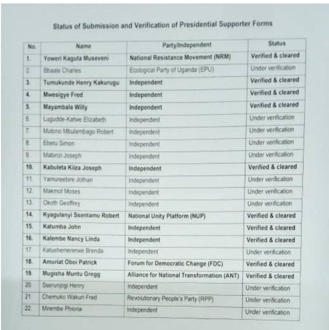 EC List of candidates